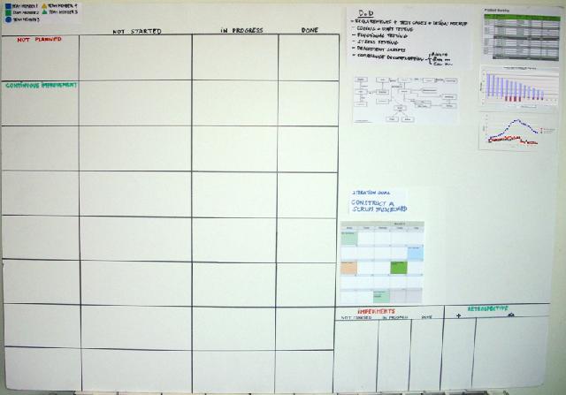 scrum-taskboard-planificacion-iteracion-inicio