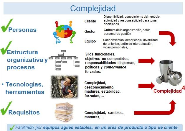 agile-menor-complejidad
