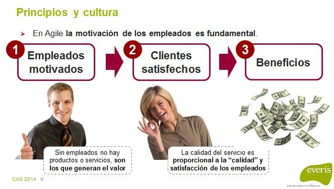 CAS2014-03-motivacion-empleados