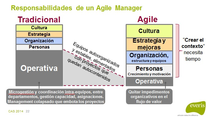 CAS2014-07-responsabilidades-agile-manager