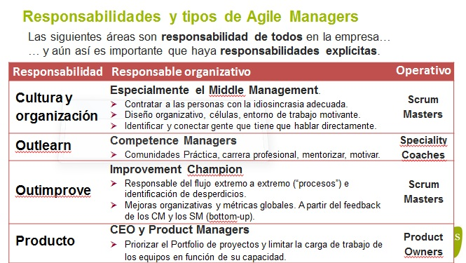 CAS2014-08-tipos-agile-managers