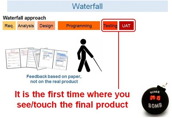 /early-testing-01-waterfall-model