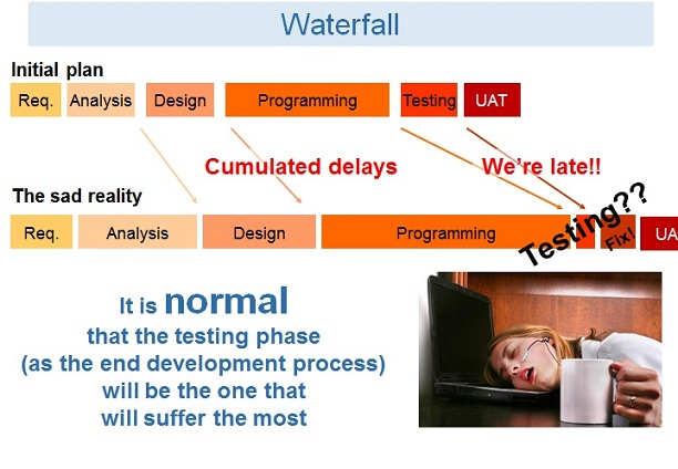 early-testing-02-waterfall-problems