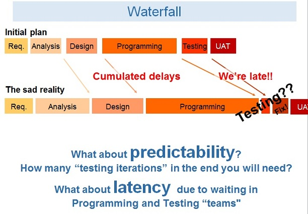 early-testing-03-waterfall-latency