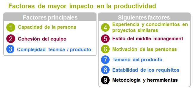factores-productividad
