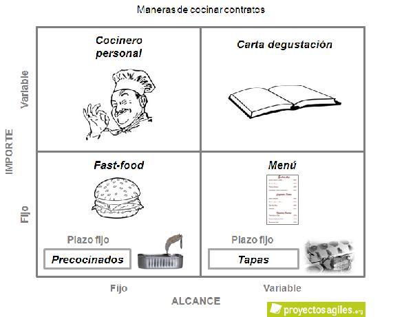 maneras-cocinar-contratos-ag