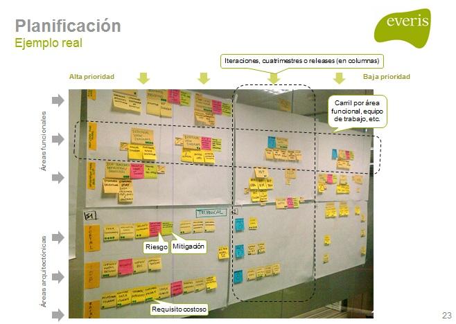 mapa-producto-ejemplo-real