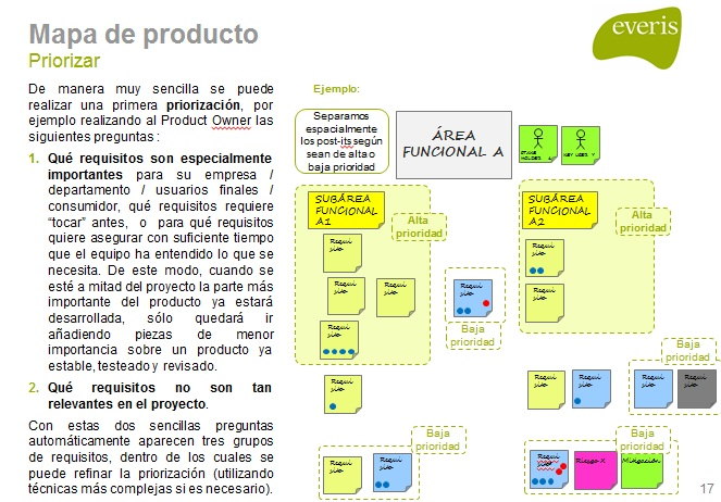mapa-producto-priorizar