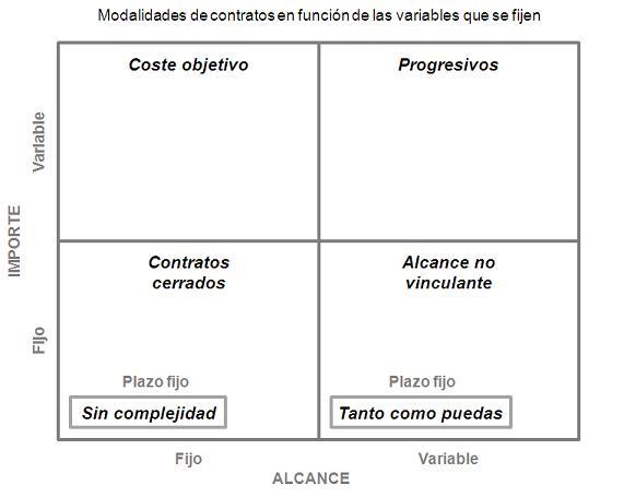 modalidades-contratos