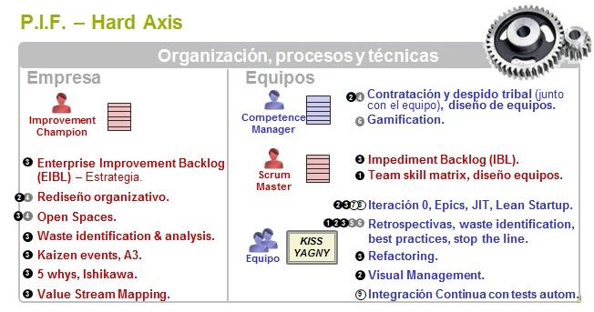 organizacion-procesos-tecnicas