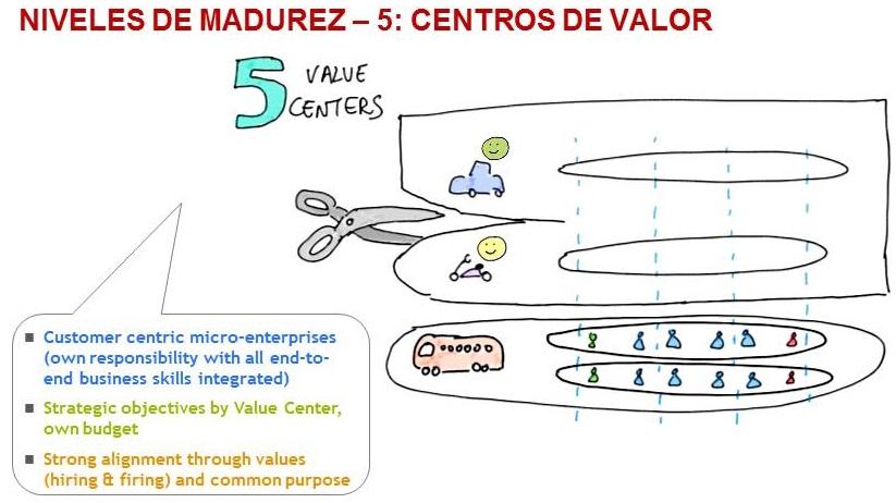 5-centros_de_valor