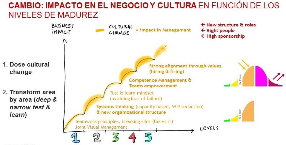 8-impacto_en_negocio_y_cultura