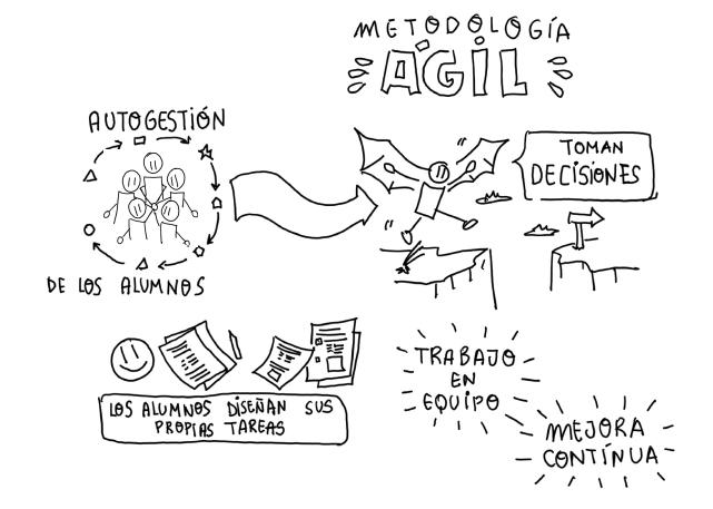 principios-agiles-escuela.png