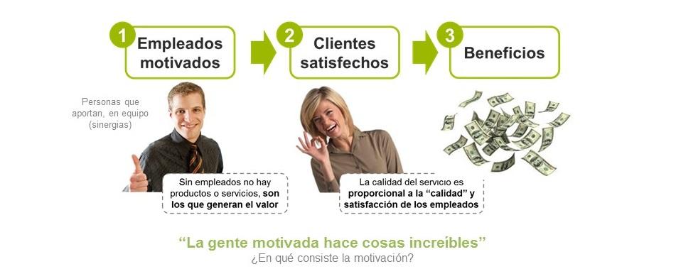 Empleados motivados = beneficios