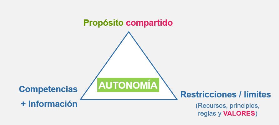 Modelo mental #1: AUTO-ORGANIZACIÓN / AUTONOMÍA YMOTIVACIÓN